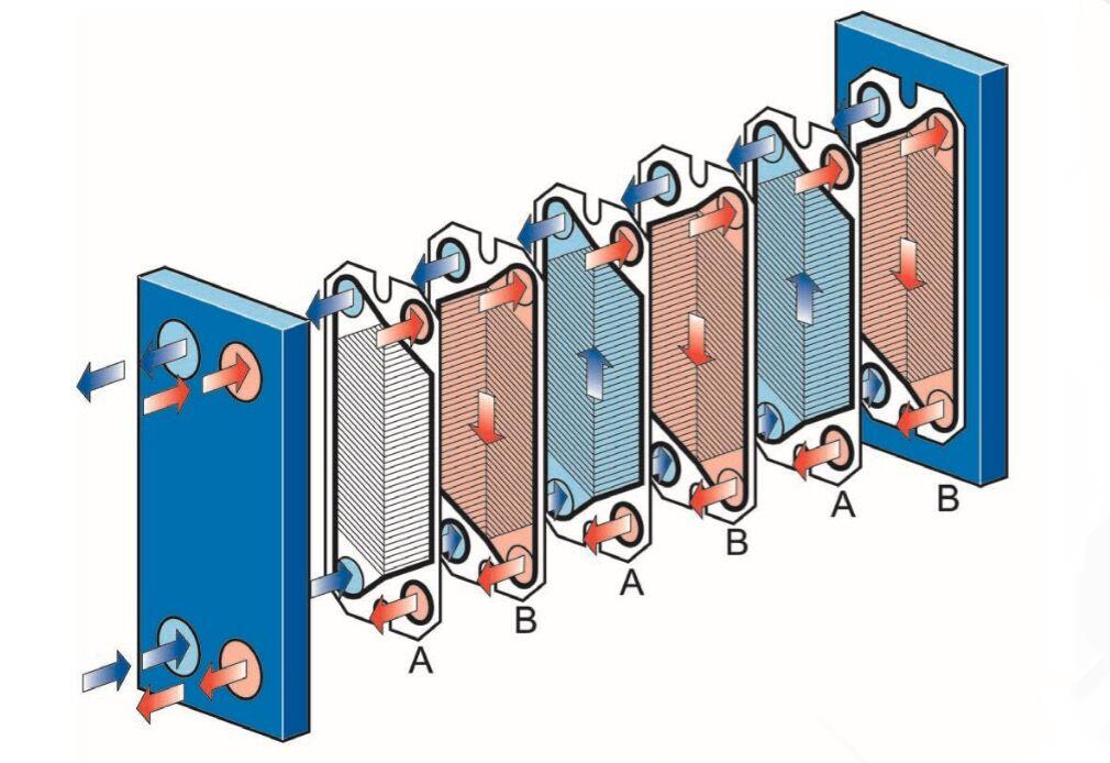 Что такое пластинчатый теплообменник и его расчет установка теплообменник для горячей воды