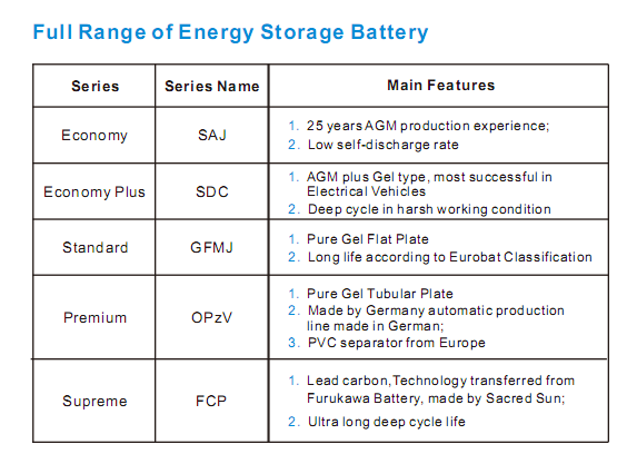 AGM deep cycle battery, SDC deep cycle battery, DCS lead carbon battery, flat plate gel lead acid battery, tubular gel lead acid battery, lead carbon battery, lithium ion battery