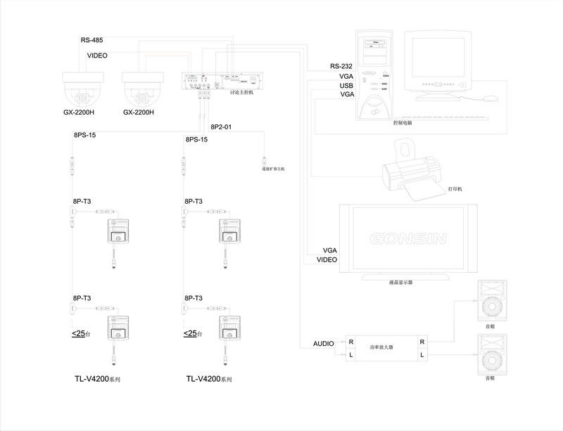 讨论同传表决主控机 TC-ZB3 基本功能 脱机功能:  基于数字控制架构及高速CPU处理核心,具有更稳定、高速的处理性能。  采用DSP数字音频处理器,音效处理更完美,并有啸叫抑制功能;支持48KHz音频采样频率;  带背光LCD 显示屏,可显示发言模式、系统状态、DSP抑制状态等信息,便于对会议各单元管理及设置,  主机的LCD显示语言支持中文/英文、英文/俄文、英文/西班牙文等多种语言版本。  自动摄像跟踪,支持全景预置位;内置41+1视频矩阵,不需增加设备,即可实现标清自动摄像跟踪;