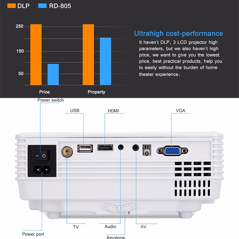 RD805 mini led projector