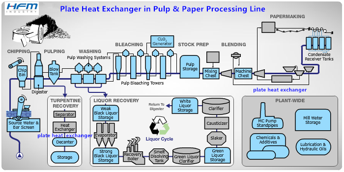 plate heat exchanger application in paper and pulp
