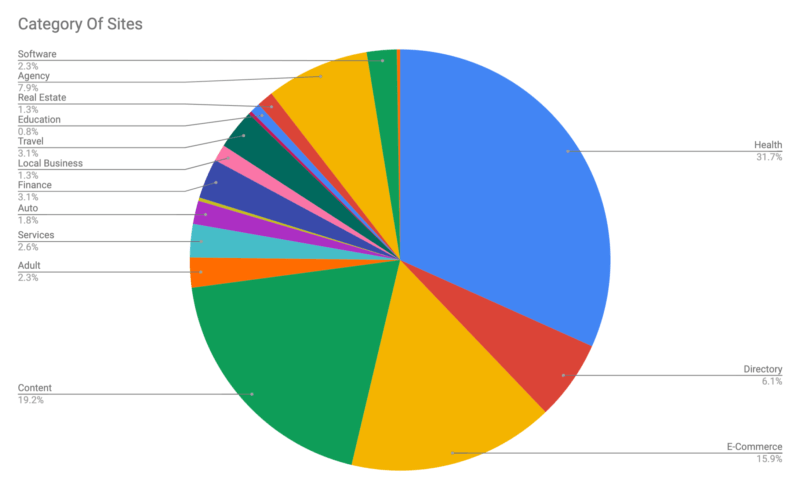 seos-show-mixed-results-following-google-march-2019-core-update