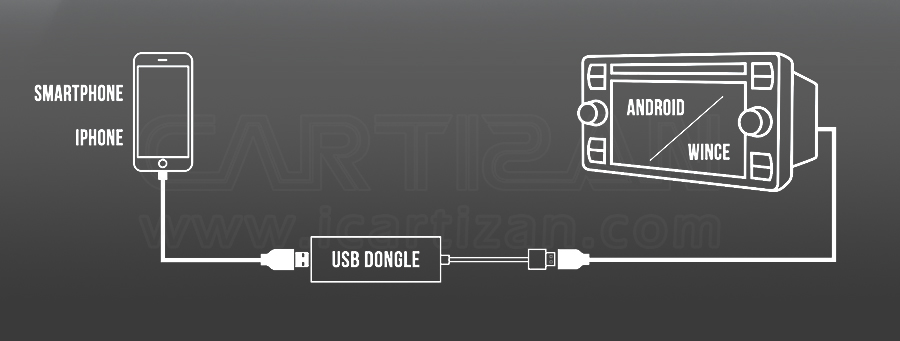 CarPlay usb dongle connection