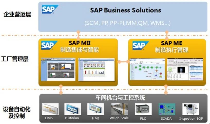 SAP ERP System Put into Use in Huayang Production System